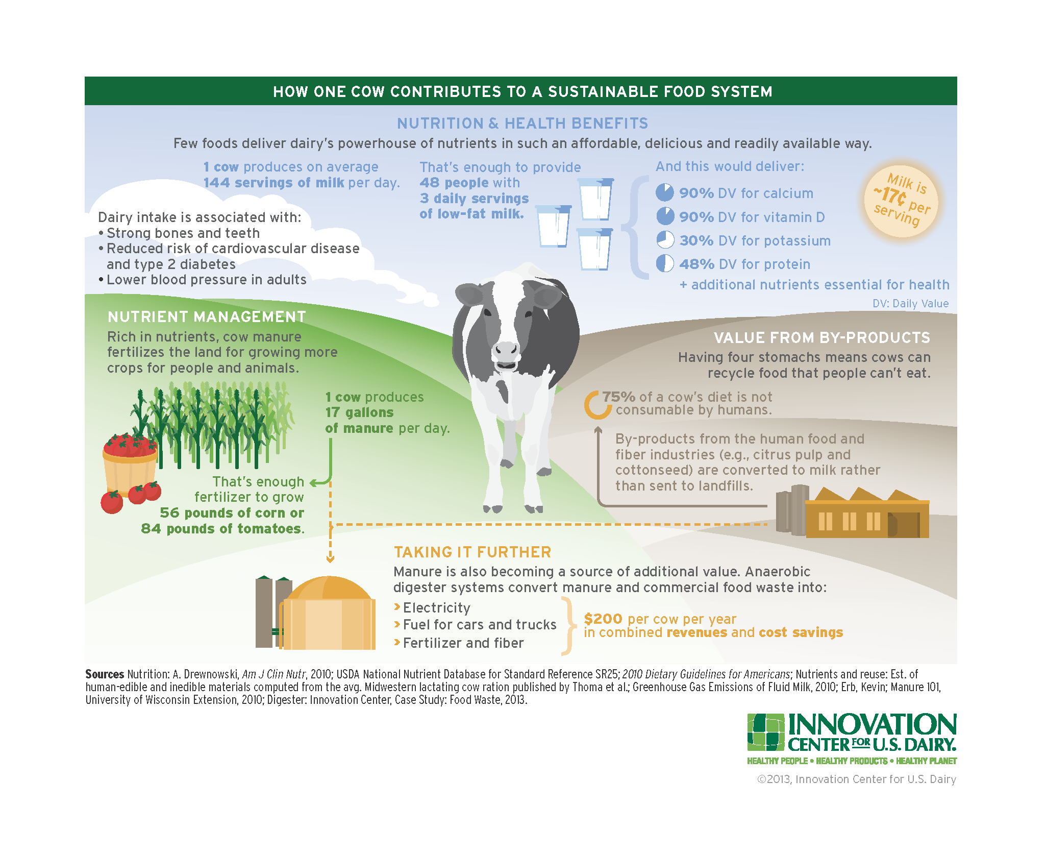 Sustainable Dairy Portrait