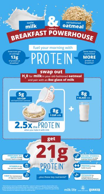 NDC MilkPEP Quaker_oat milk infographic_FINAL